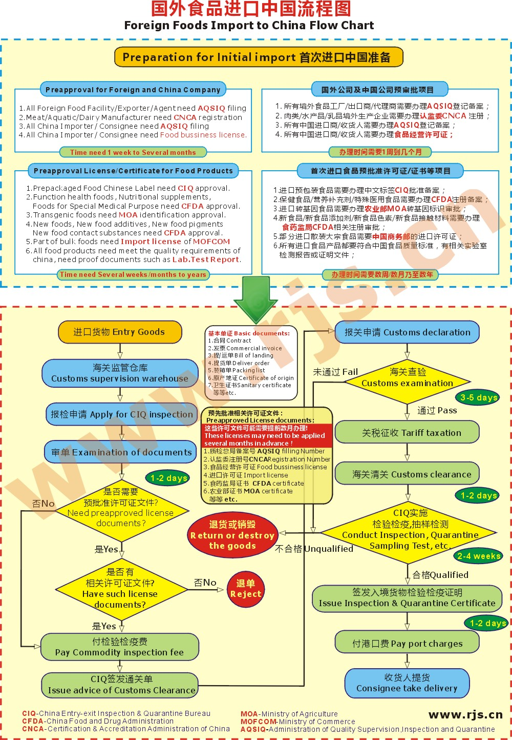 Foreign Food Export To China Process Flow Chart China Fdasfdacfda